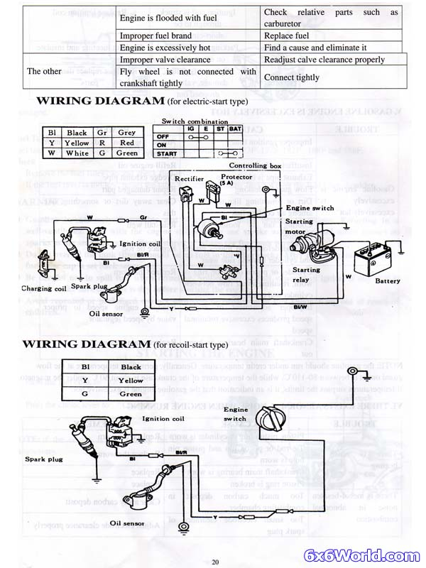powermax gas engine 20 powermax duromax, honda clone wiring diagram Millivolt Gas Valve Troubleshooting at bakdesigns.co